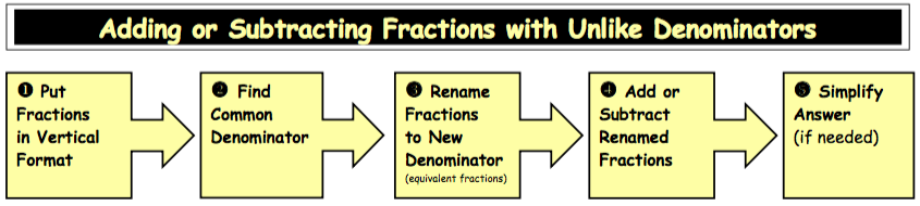 Adding And Subtracting Similar Fractions Pdf - subtraction of ...