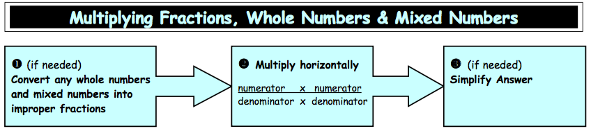 3) NF: Numbers & Operations - Fractions (Common Core) - classroom