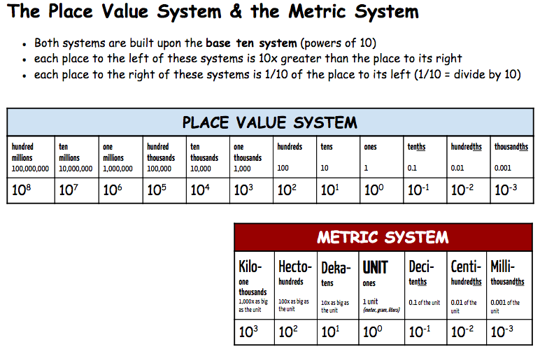 The Metric System Explained Classroom