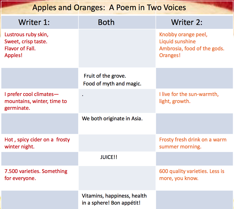 picture about Poems for Two Voices Printable titled A Poem for 2 Voices Task - clroom